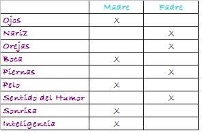 tabla de parecidos